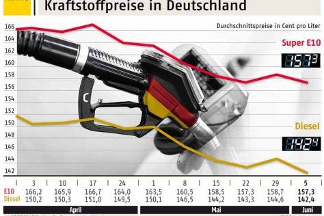 Aktuelle Kraftstoffpreise