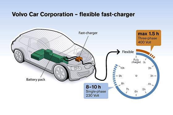Volvo: Neues Ladesystem für E-Autos