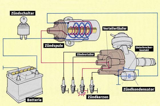 Ratgeber Elektrik: Zündanlage einbauen