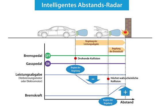 Toyota Abstands-Radar
