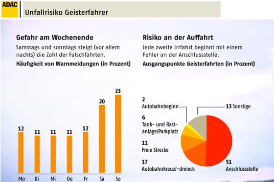 Geisterfahrer ADAC-Studie 2012