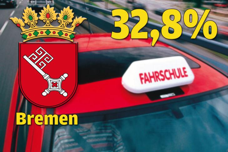 Bremen 32,8 Prozent