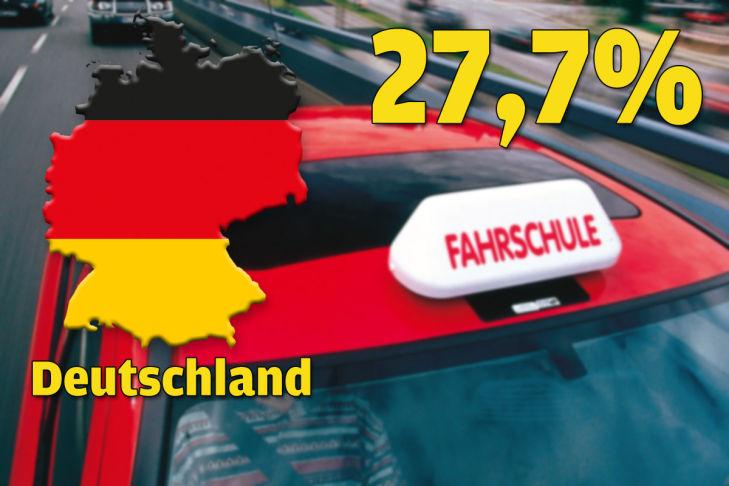Deutschland gesamt 27,7 Prozent