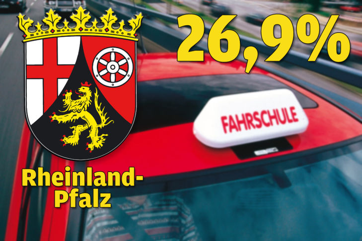 Rheinland-Pfalz 26,9 Prozent