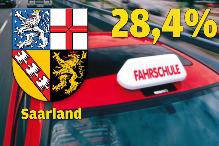 Saarland 28,4 Prozent