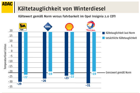 ADAC-Grafik zu Winterdiesel