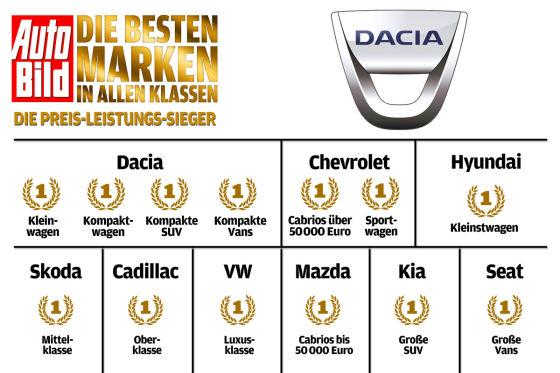 Liegen fast immer auf den Medaillenrängen: Dacia, Skoda, Kia und Hyundai