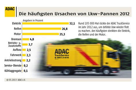 Lkw-Pannenstatistik 2012