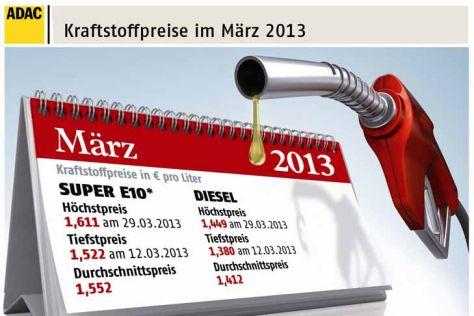 Spritpreise März 2013: Monatsrückblick