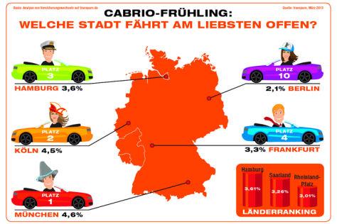 Cabrio-Ranking 2013: Städte und Bundesländer