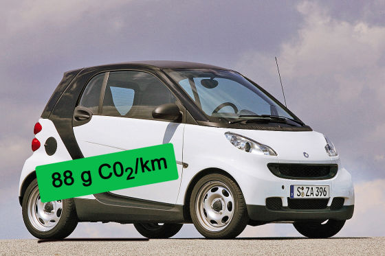 Smart Fortwo CO2-Ausstoß