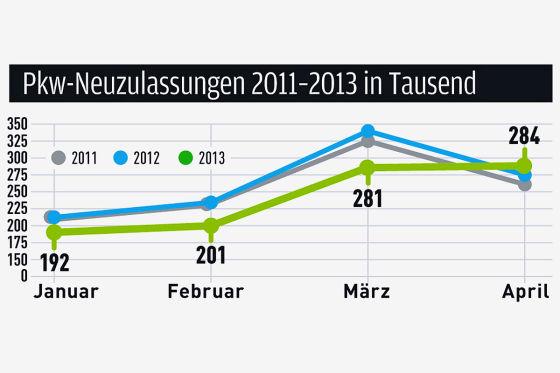 Pkw-Neuzulassungen 2011 bis 2013 in Tausend