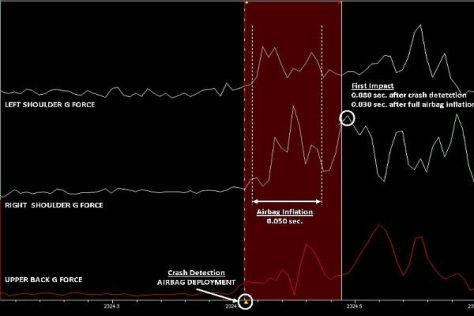 Die Daten zeigen, dass der Airbag von Marc Marquez perfekt funktionierte