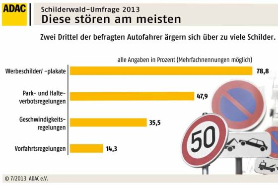 ADAC-Umfrage Verkehrsschilder