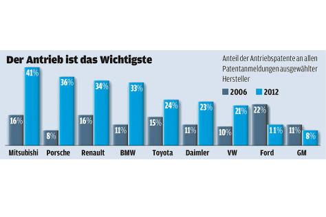 Grafik Anzahl Patente der Hersteller