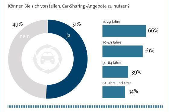 Carsharing Umfrage des Bitkom