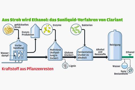 Grafik Kraftstoff aus Pflanzenresten