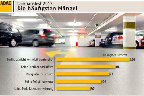Parkhaus-Test-Grafik