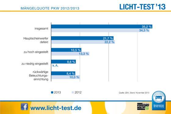 Daten zum Licht-Test 2013