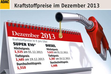 Bilanz Spritpreise 2013