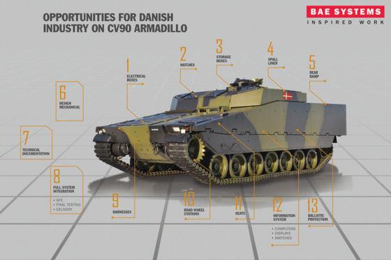 Der CV90 wird auch in Schweden und Dänemark eingesetzt
