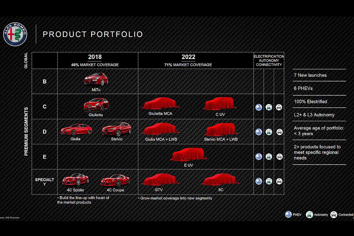 Alfa-Romeo-Neuheiten-bis-2020-1200x800-288bedf2a4cb0898.jpg