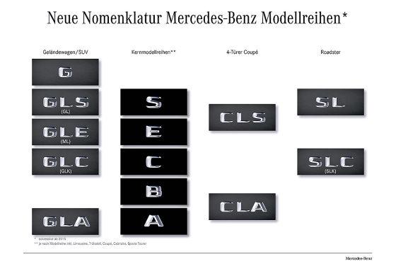Mercedes Modellreihen 2015