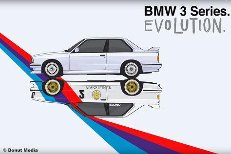 Evolution des BMW 3er