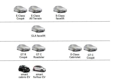 Mercedes Masterplan für 2017
