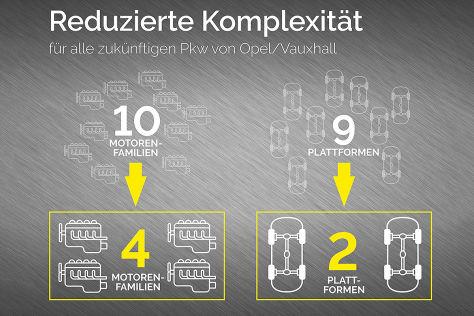 Opel Motoren Rüsselsheim (2022): Vorstellung, Technik