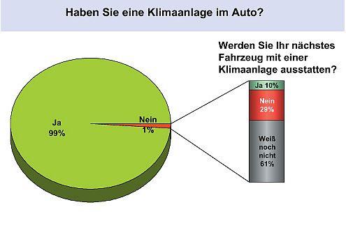 Coole Statistik: Neuwagen ohne Klimaanlage sind die Ausnahme.