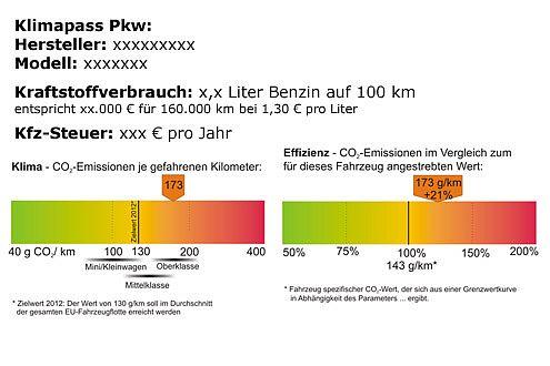 So könnte der geplante Klimapass für Neuwagen aussehen.