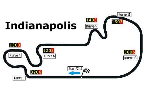 Der Indianapolis Motor Speedway: mehr als 24 Sekunden Vollgas am Stück.
