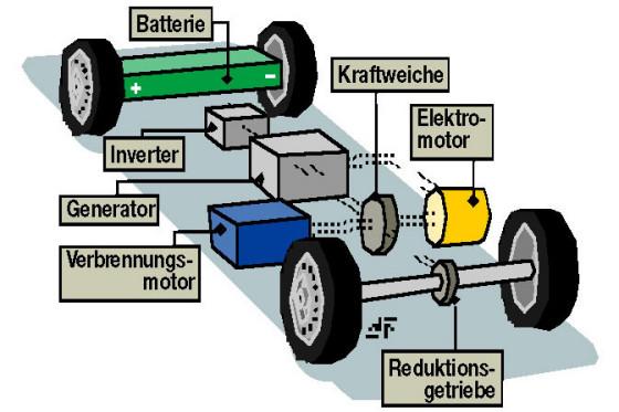 So funktioniert der Hybrid-Antrieb.