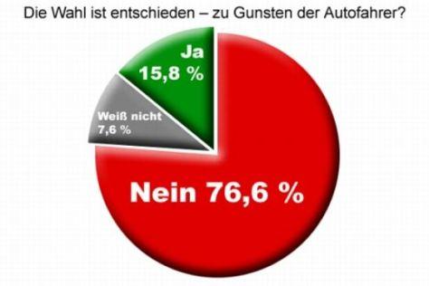 autobild.de-Umfrage
