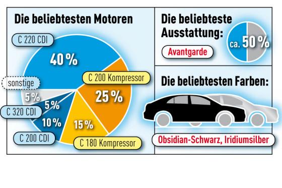 Info-Grafik C-Klasse