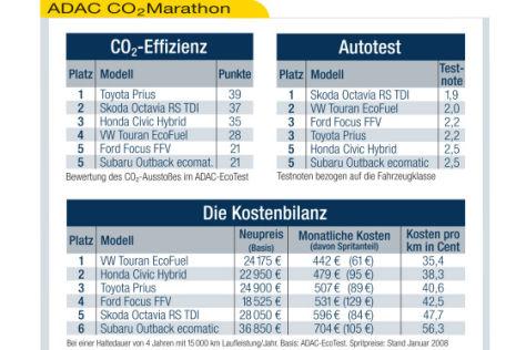 ADAC-Marathon