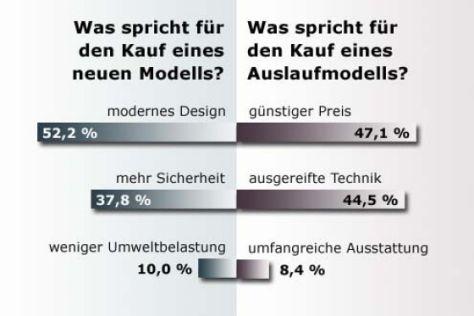 Auslaufmodelle von Audi A3 bis VW Golf