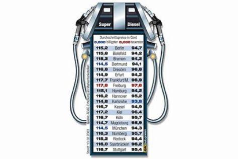 Spritpreisvergleich in 20 Städten