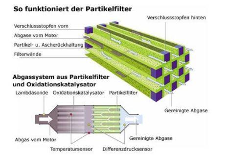 Partikelfilter gegen Aufpreis