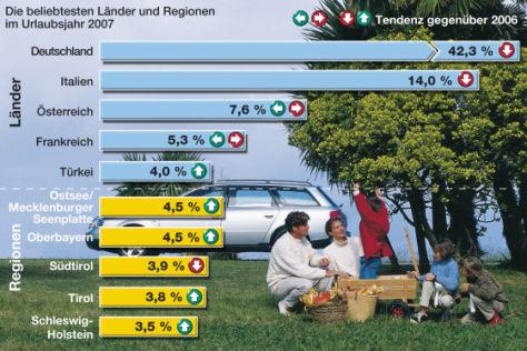 ADAC-Touristik-Bilanz 2007