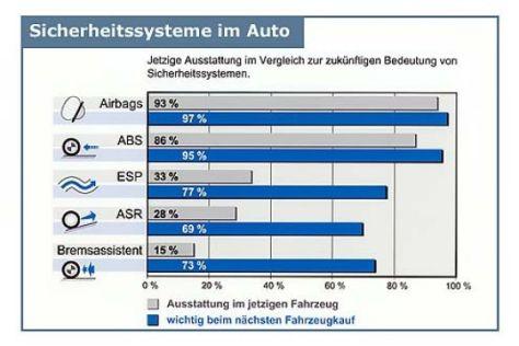 Studie über aktive Sicherheitssysteme
