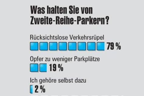 Umfrage: Die Monats-Meinung