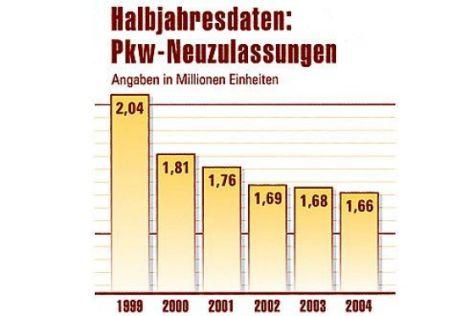 Hitliste 1. Halbjahr 2004