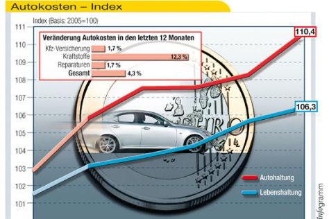 Tabelle Autokosten-Index