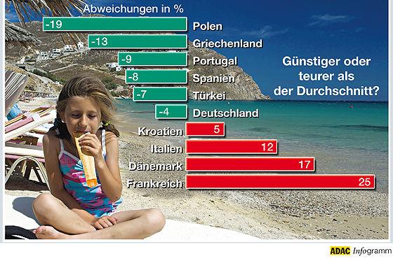 Urlaubsnebenkosten: Zehn Länder im ADAC-Vergleich.