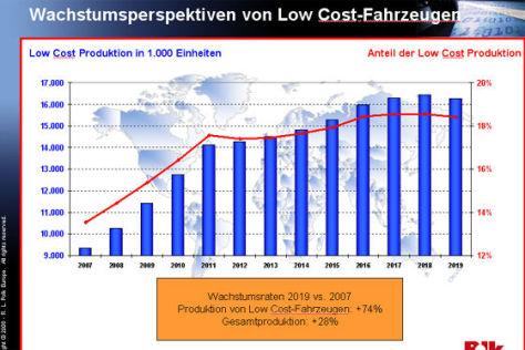 Studie zum Low Cost-Markt