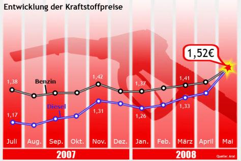 Grafik MWV Kraftstoffpreise