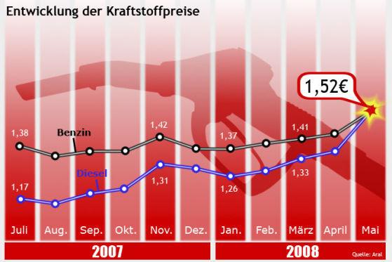 Die Grafik zeigt die Entwicklung der Spritpreise im vergangenen Jahr.