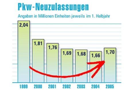 Hitliste 1. Halbjahr 2005